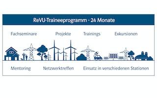 Traineeprogramm