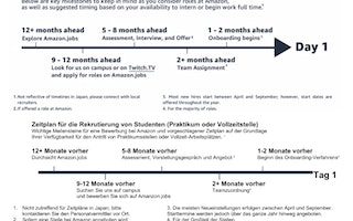 Student Recruiting Timeline